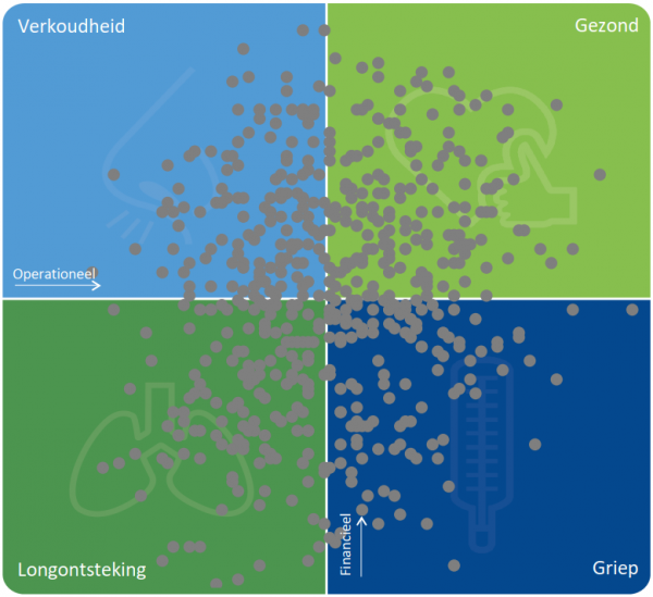 VVT/GHZ/GGZ-instellingen en hun respectievelijke positie in de ZorgRating-matrix (2019)